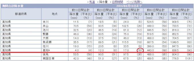 ついに平年比6%!日照りの高知市