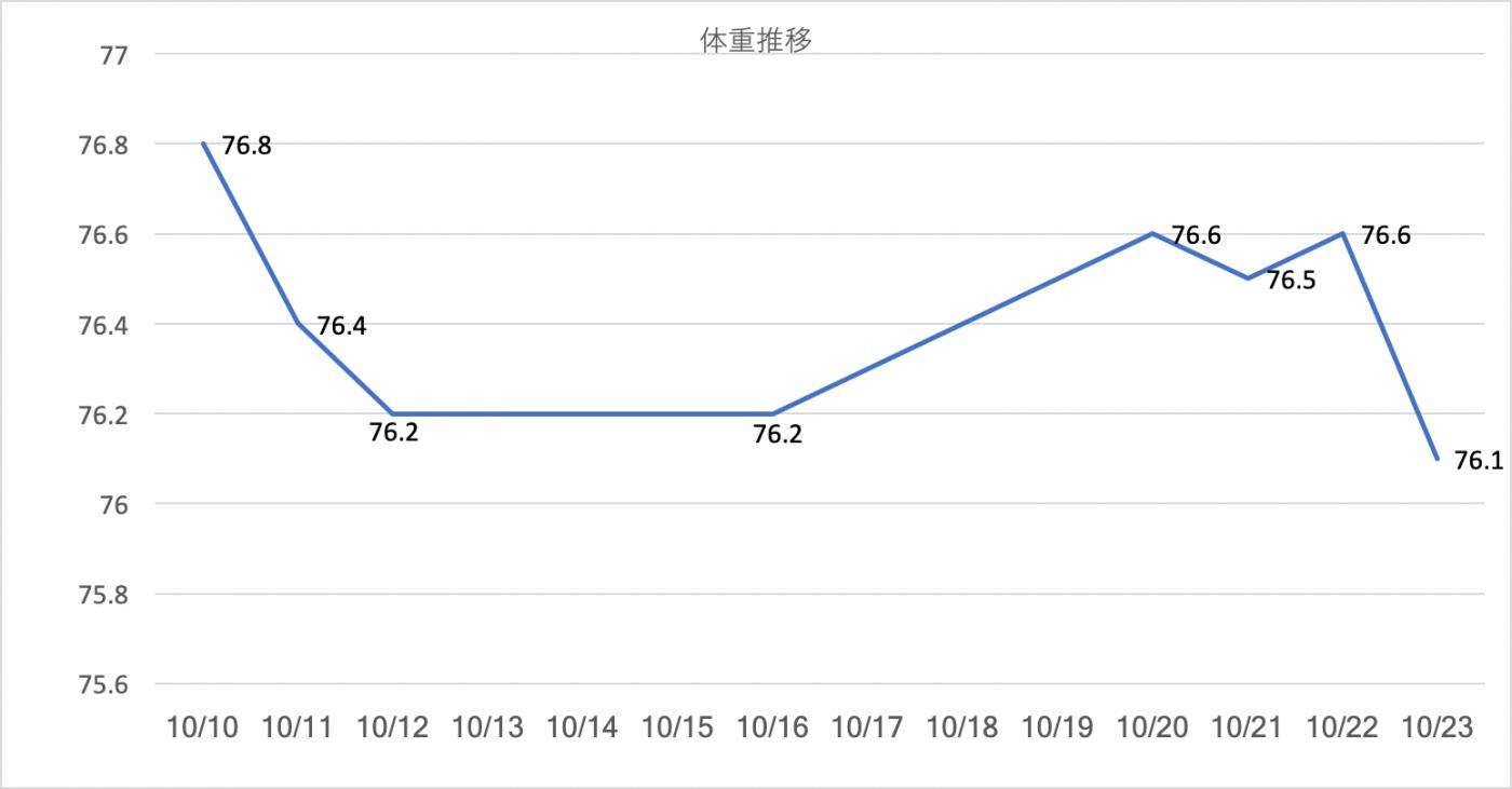 筋トレダイエット1〜2週目体重推移